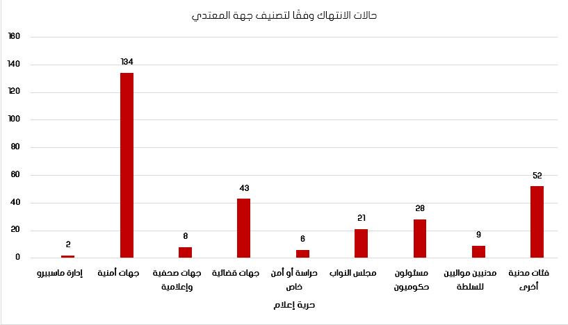اعلام - لتصنيف جهة المعتدي